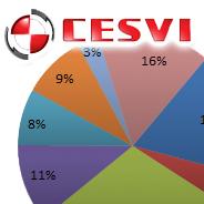 Estadísticas CESVI Argentina